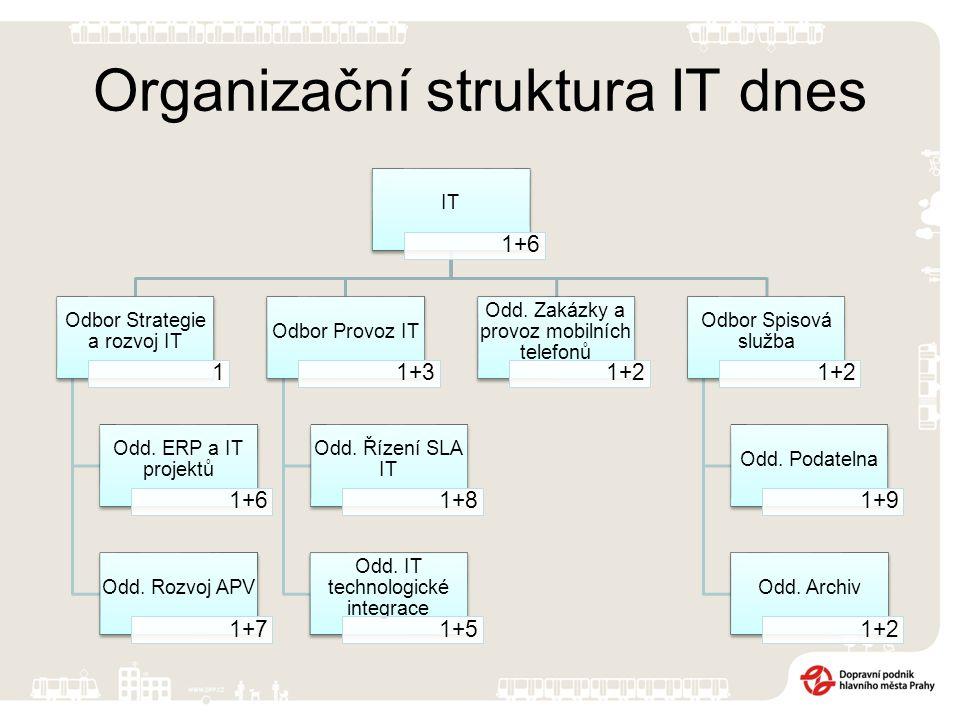 Organizační struktura IT dnes IT 1+6 Odbor Strategie a rozvoj IT 1 Odd.