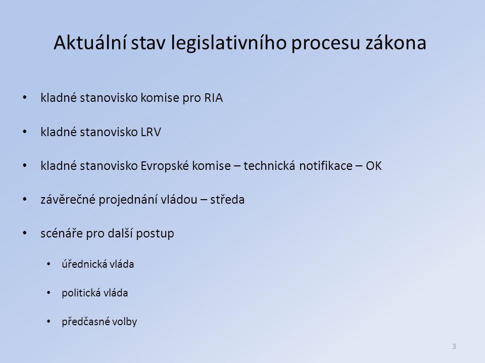 3 Aktuální stav legislativního procesu zákona kladné stanovisko komise pro RIA kladné stanovisko LRV kladné stanovisko Evropské komise – technická notifikace – OK závěrečné projednání vládou – středa scénáře pro další postup úřednická vláda politická vláda předčasné volby