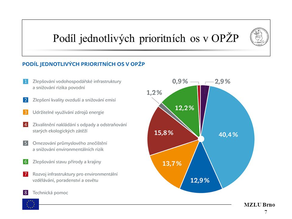 MZLU Brno Kdo může žádat o dotaci Žadatelem o přidělení příspěvku na ekologické projekty se může stát téměř každý.