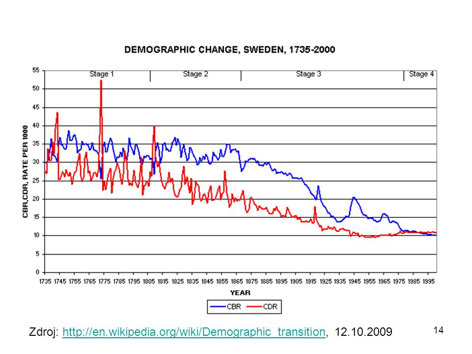 Zdroj: http://en.wikipedia.org/wiki/Demographic_transition, 12.10.2009http://en.wikipedia.org/wiki/Demographic_transition 14