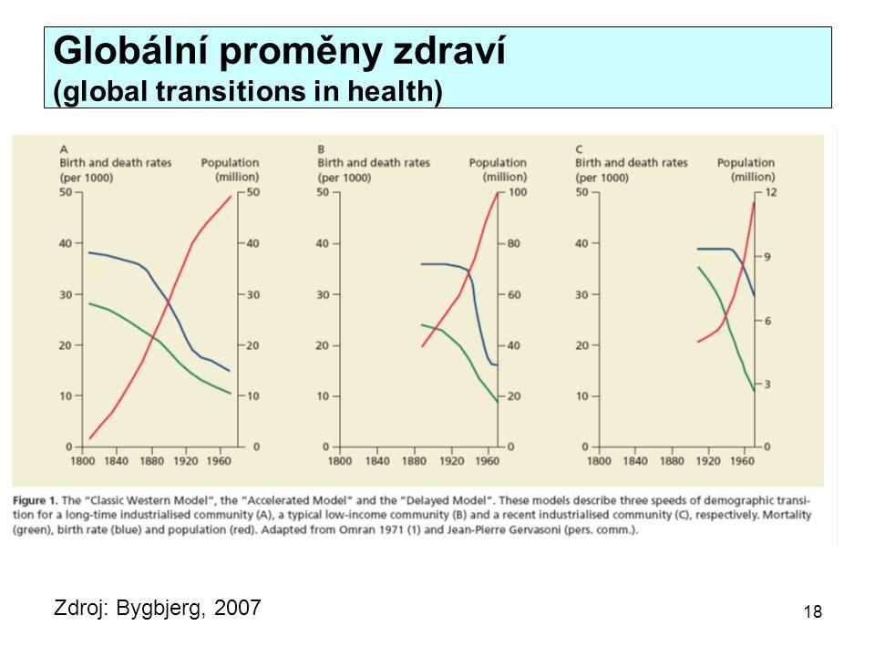 Zdroj: Bygbjerg, 2007 Globální proměny zdraví (global transitions in health) 18