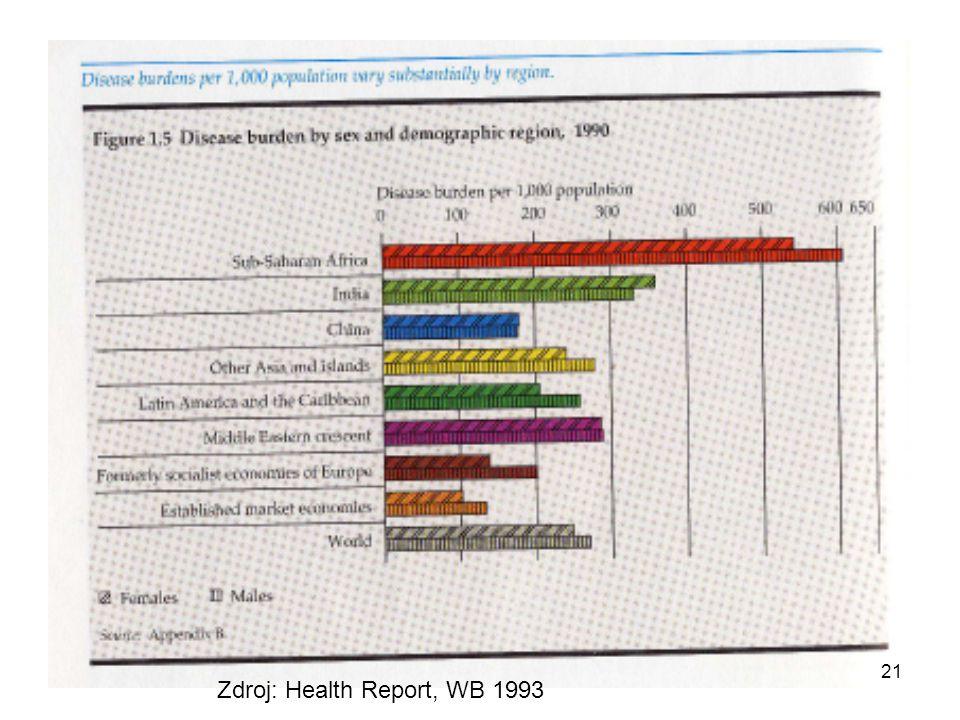 Zdroj: Health Report, WB 1993 21