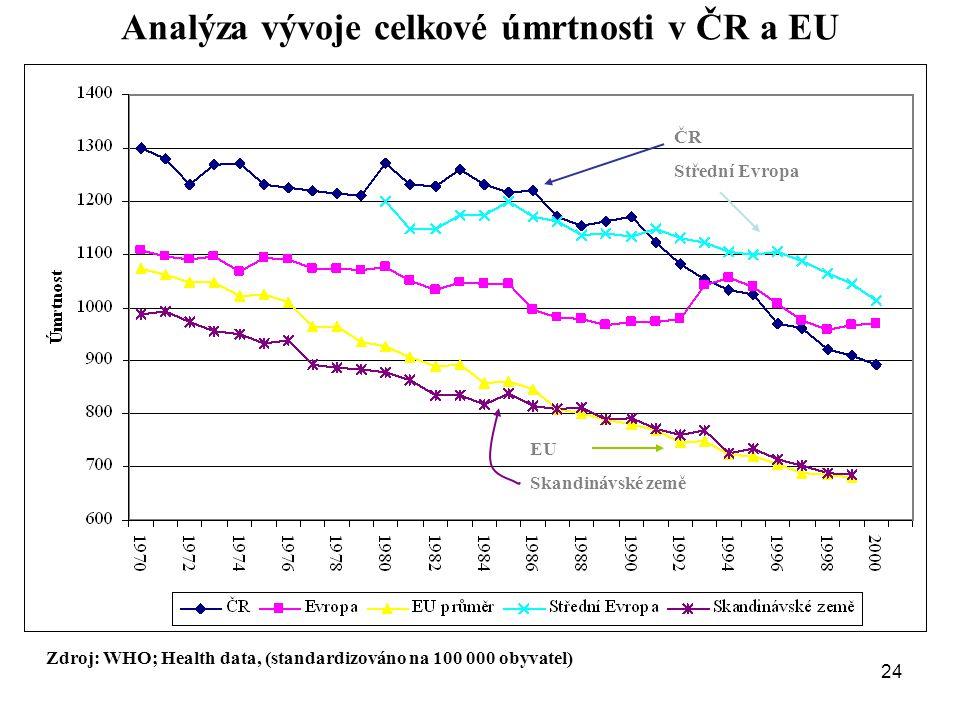 Analýza vývoje celkové úmrtnosti v ČR a EU Zdroj: WHO; Health data, (standardizováno na 100 000 obyvatel) ČR Střední Evropa EU Skandinávské země 24
