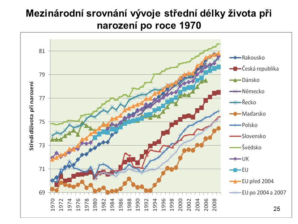Mezinárodní srovnání vývoje střední délky života při narození po roce 1970 25