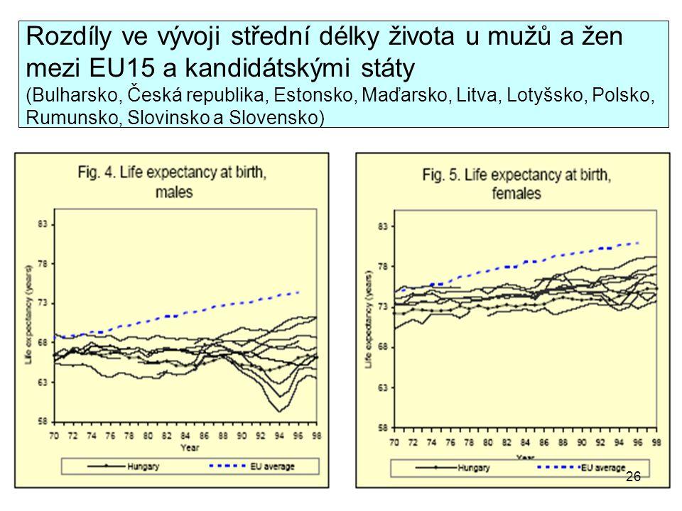 Rozdíly ve vývoji střední délky života u mužů a žen mezi EU15 a kandidátskými státy (Bulharsko, Česká republika, Estonsko, Maďarsko, Litva, Lotyšsko,
