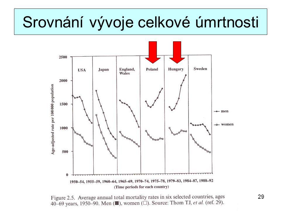 Srovnání vývoje celkové úmrtnosti 29