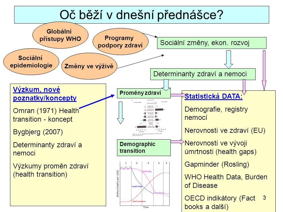 Zdroj: http://en.wikipedia.org/wiki/Demographic_transition, 12.10.2009http://en.wikipedia.org/wiki/Demographic_transition 14