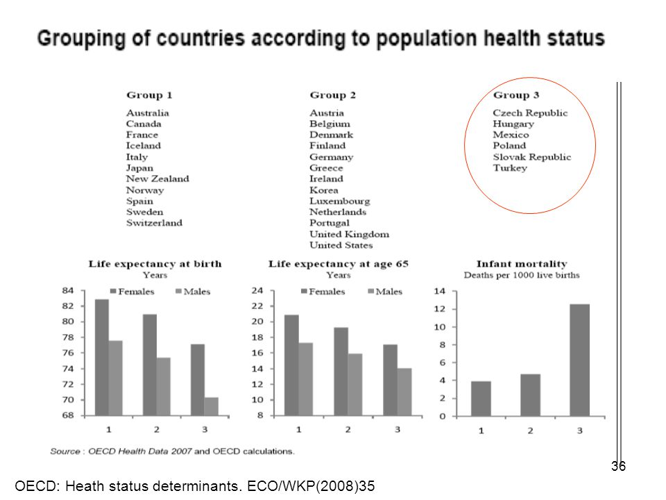 OECD: Heath status determinants. ECO/WKP(2008)35 36