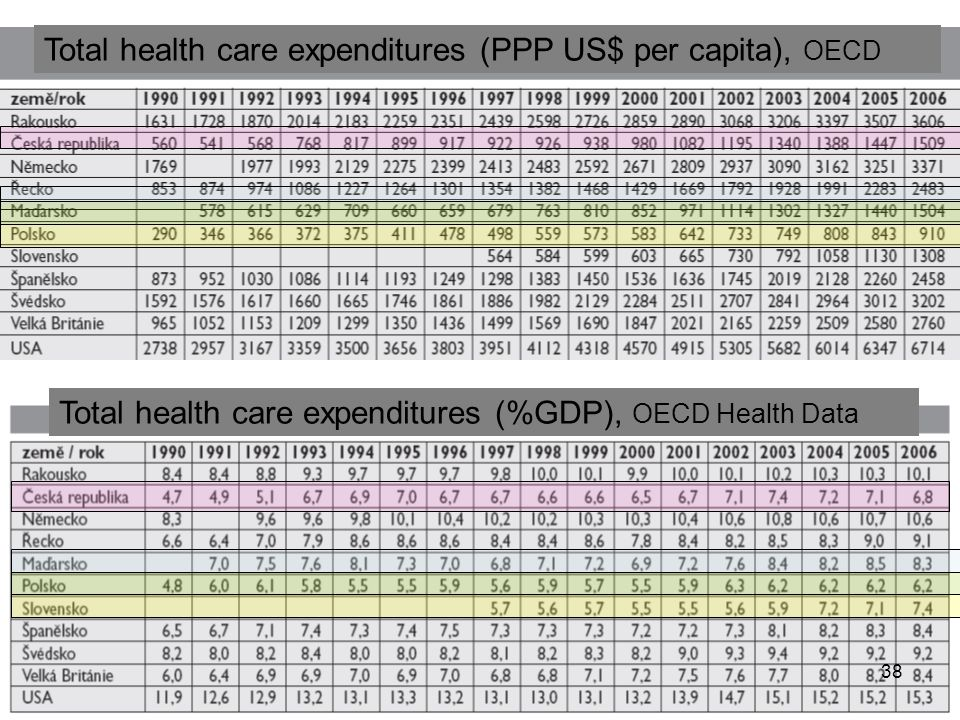 Total health care expenditures (%GDP), OECD Health Data Total health care expenditures (PPP US$ per capita), OECD 38