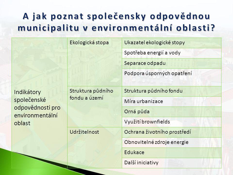 Indikátory společenské odpovědnosti pro environmentální oblast Ekologická stopaUkazatel ekologické stopy Spotřeba energií a vody Separace odpadu Podpo