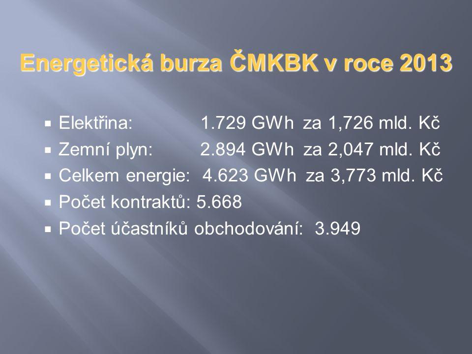Energetická burza ČMKBK v roce 2013  Elektřina: 1.729 GWh za 1,726 mld. Kč  Zemní plyn: 2.894 GWh za 2,047 mld. Kč  Celkem energie: 4.623 GWh za 3,