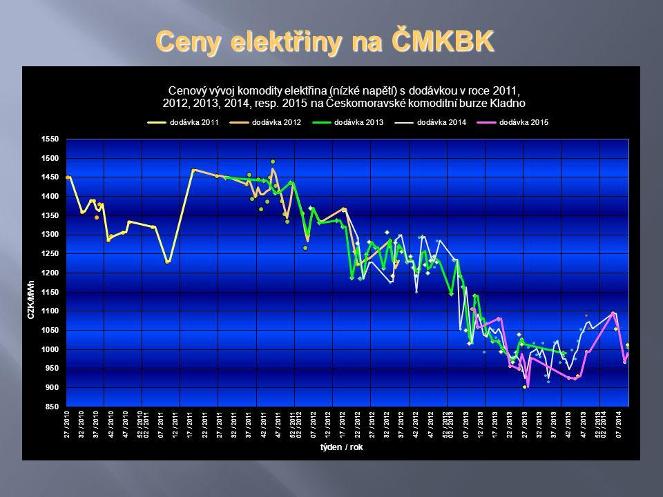 Ceny elektřiny na ČMKBK
