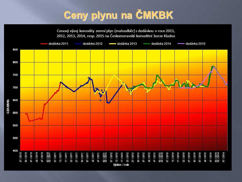 Ceny plynu na ČMKBK