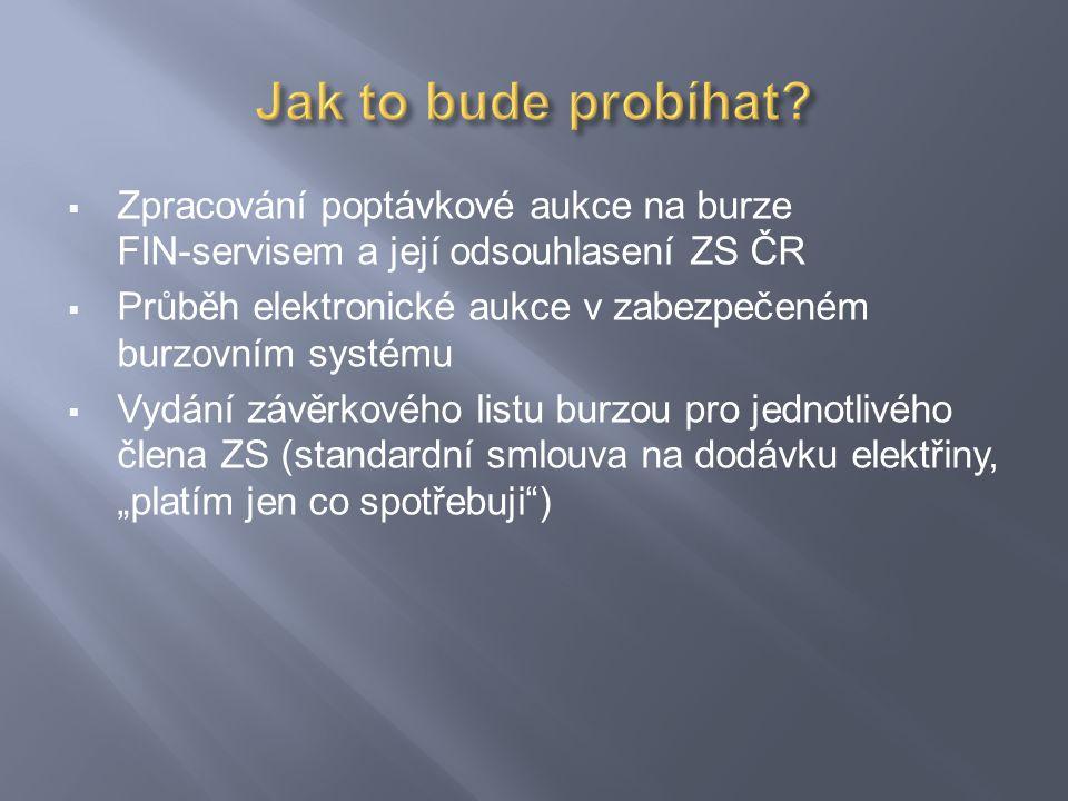 Zpracování poptávkové aukce na burze FIN-servisem a její odsouhlasení ZS ČR  Průběh elektronické aukce v zabezpečeném burzovním systému  Vydání zá