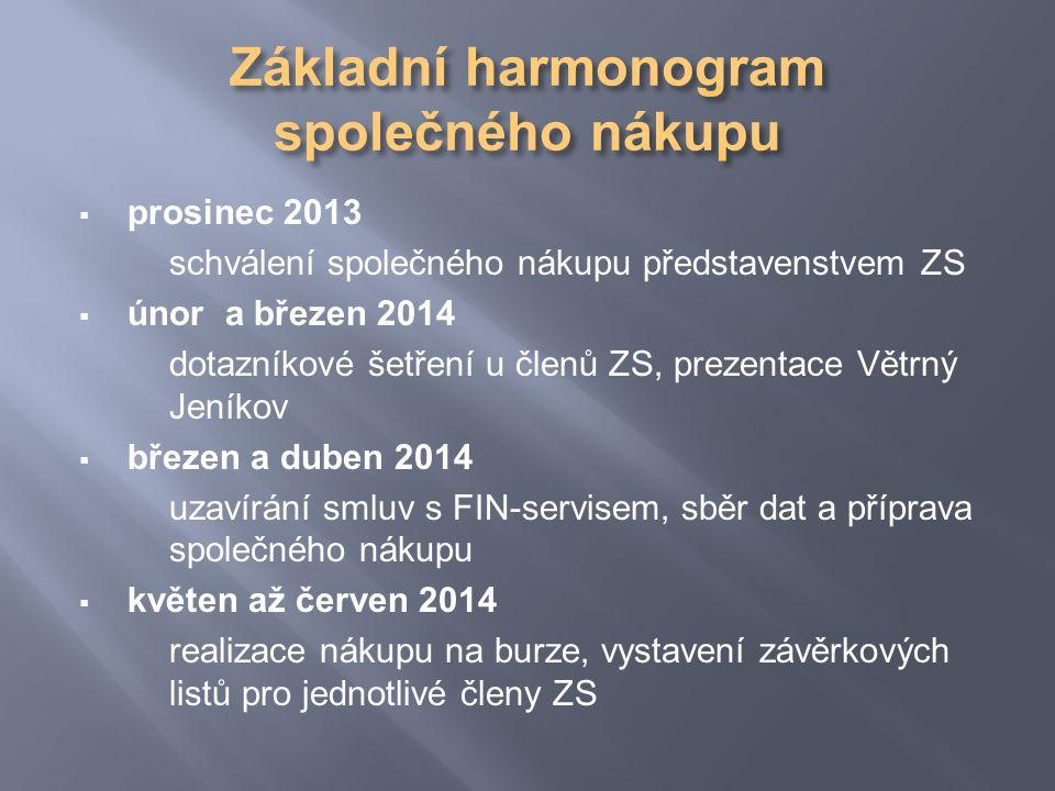  prosinec 2013 schválení společného nákupu představenstvem ZS  únor a březen 2014 dotazníkové šetření u členů ZS, prezentace Větrný Jeníkov  březen