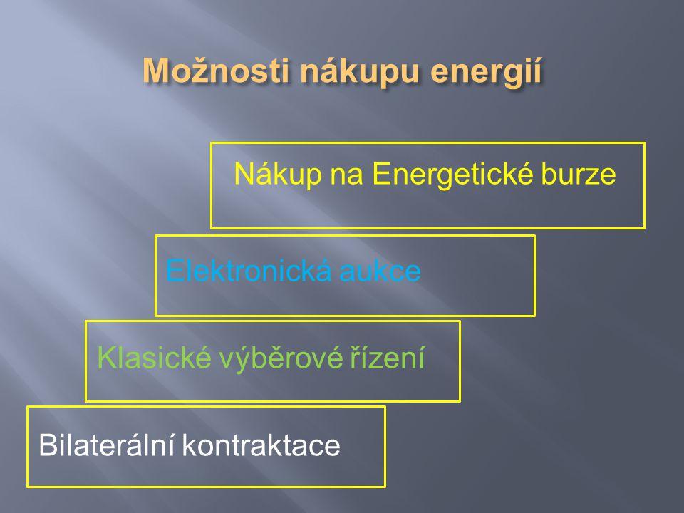 Nákup na Energetické burze Elektronická aukce Klasické výběrové řízení Bilaterální kontraktace