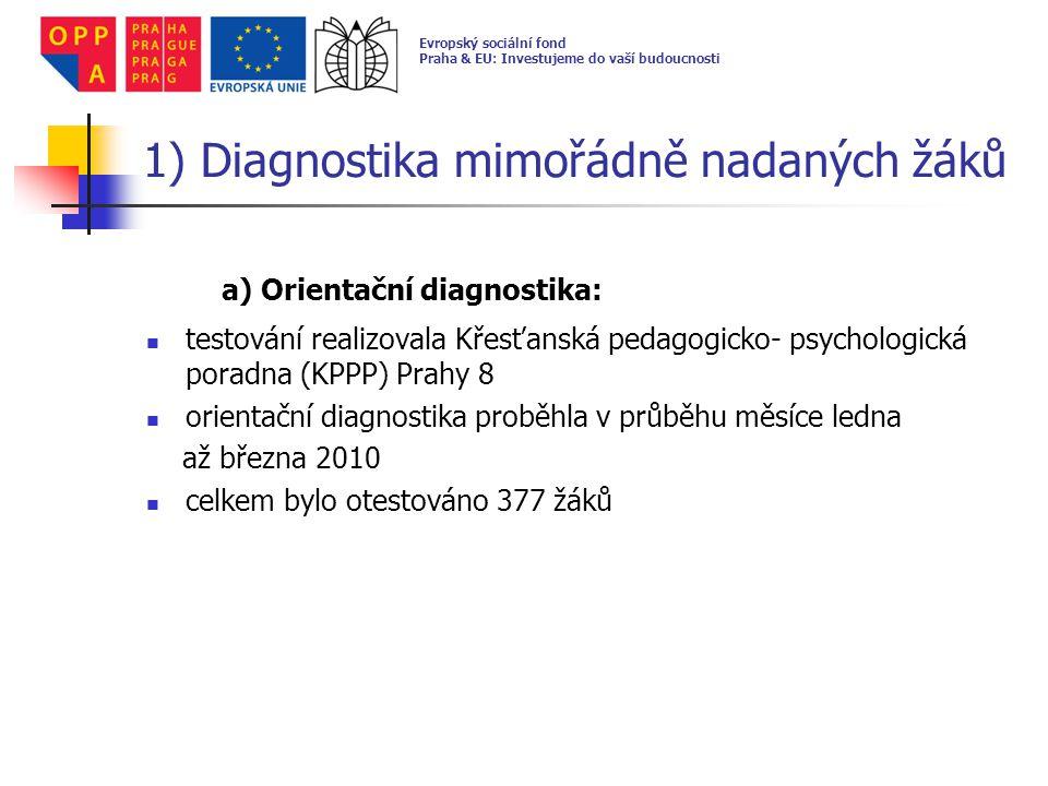 1) Diagnostika mimořádně nadaných žáků b) Komplexní diagnostika: testování realizovala Křesťanská pedagogicko - psychologická poradna (KPPP) Prahy 8 komplexní diagnostika proběhla v průběhu měsíce dubna – června 2010 celkem bylo otestováno 153 žáků, kteří úspěšně prošli orientačním testování diagnostikováno 57 mimořádně nadaných žáků Evropský sociální fond Praha & EU: Investujeme do vaší budoucnosti