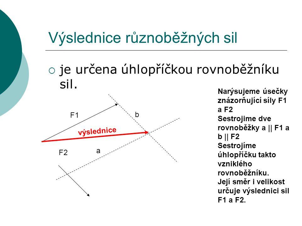 Výslednice různoběžných sil  je určena úhlopříčkou rovnoběžníku sil. výslednice Narýsujeme úsečky znázorňující síly F1 a F2 Sestrojime dve rovnoběžky