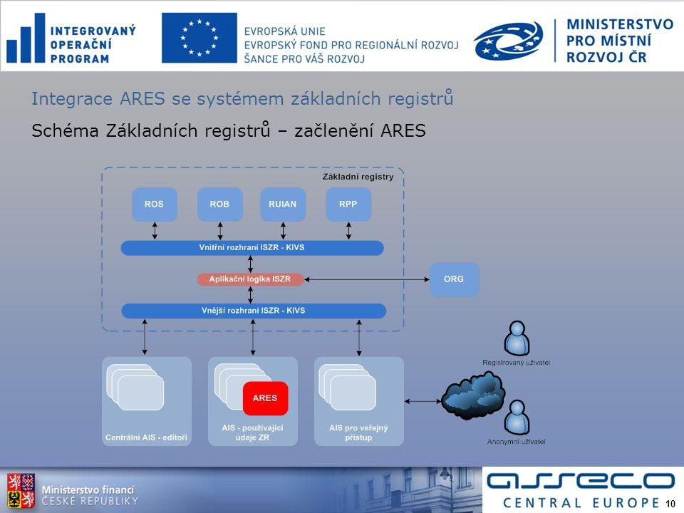Integrace ARES se systémem základních registrů Schéma Základních registrů – začlenění ARES 10