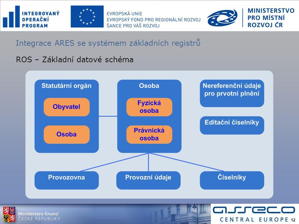 Integrace ARES se systémem základních registrů ROS – Základní datové schéma 12