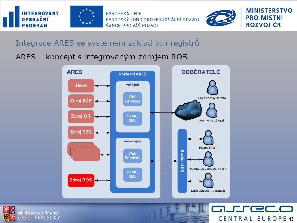 Integrace ARES se systémem základních registrů ARES – koncept s integrovaným zdrojem ROS 13