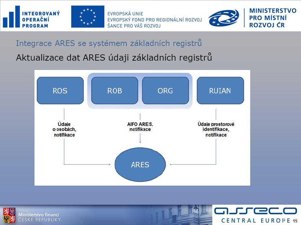 Integrace ARES se systémem základních registrů Aktualizace dat ARES údaji základních registrů 15