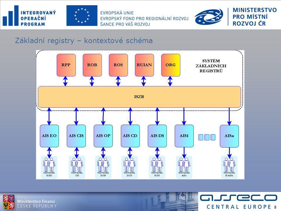 Základní registry – kontextové schéma 8