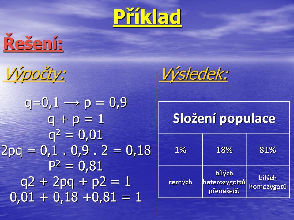 PříkladŘešení: q=0,1 → p = 0,9 q + p = 1 q 2 = 0,01 2pq = 0,1. 0,9. 2 = 0,18 P 2 = 0,81 q2 + 2pq + p2 = 1 0,01 + 0,18 +0,81 = 1 Výpočty: Výsledek: Slo