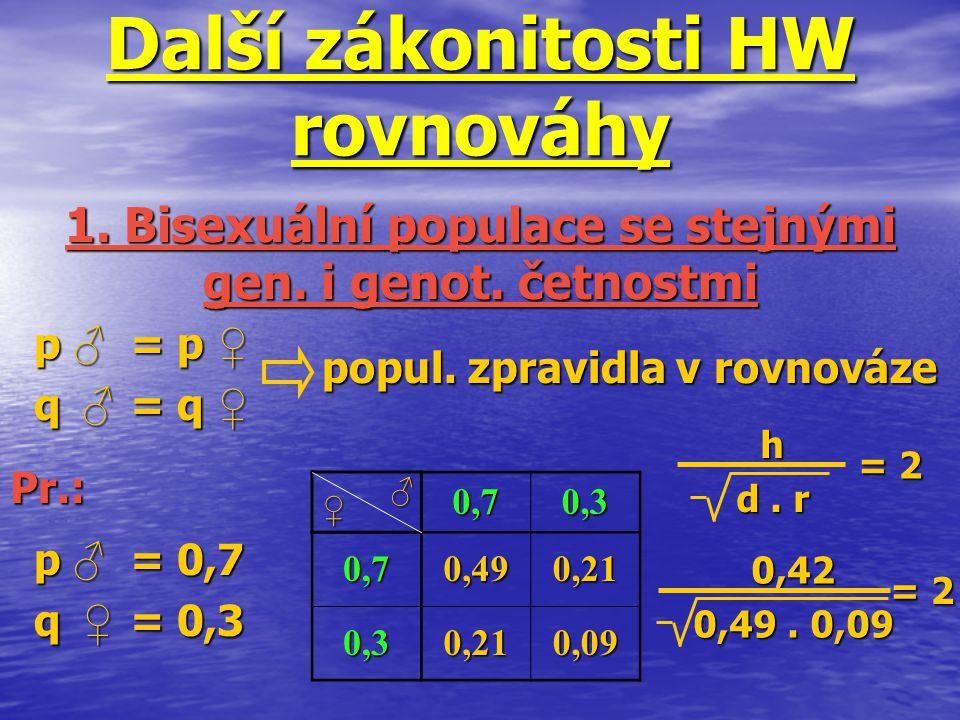 Další zákonitosti HW rovnováhy p ♂ = p ♀ q ♂ = q ♀ 1. Bisexuální populace se stejnými gen. i genot. četnostmi popul. zpravidla v rovnováze p ♂ = 0,7 q