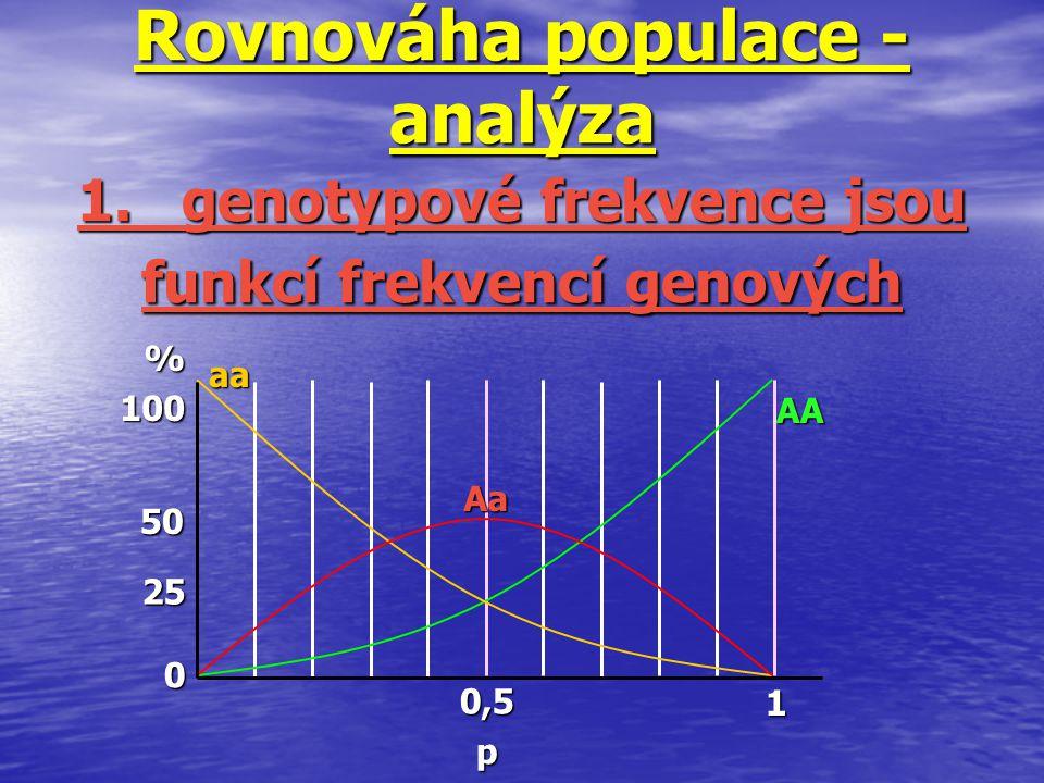 Rovnováha populace - analýza 1. genotypové frekvence jsou funkcí frekvencí genových 0,5p 1 %100 50 25 0 aa Aa AA