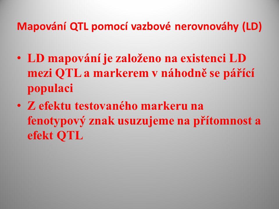 Mapování QTL pomocí vazbové nerovnováhy (LD) LD mapování je založeno na existenci LD mezi QTL a markerem v náhodně se pářící populaci Z efektu testovaného markeru na fenotypový znak usuzujeme na přítomnost a efekt QTL