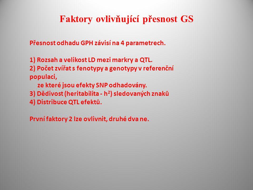 Faktory ovlivňující přesnost GS Přesnost odhadu GPH závisí na 4 parametrech. 1) Rozsah a velikost LD mezi markry a QTL. 2) Počet zvířat s fenotypy a g