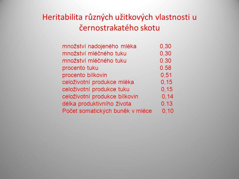 Heritabilita různých užitkových vlastnosti u černostrakatého skotu množství nadojeného mléka 0,30 množství mléčného tuku 0,30 množství mléčného tuku 0.30 procento tuku 0.58 procento bílkovin 0,51 celoživotní produkce mléka 0,15 celoživotní produkce tuku 0,15 celoživotní produkce bílkovin 0,14 délka produktivního života 0.13 Počet somatických buněk v mléce 0,10