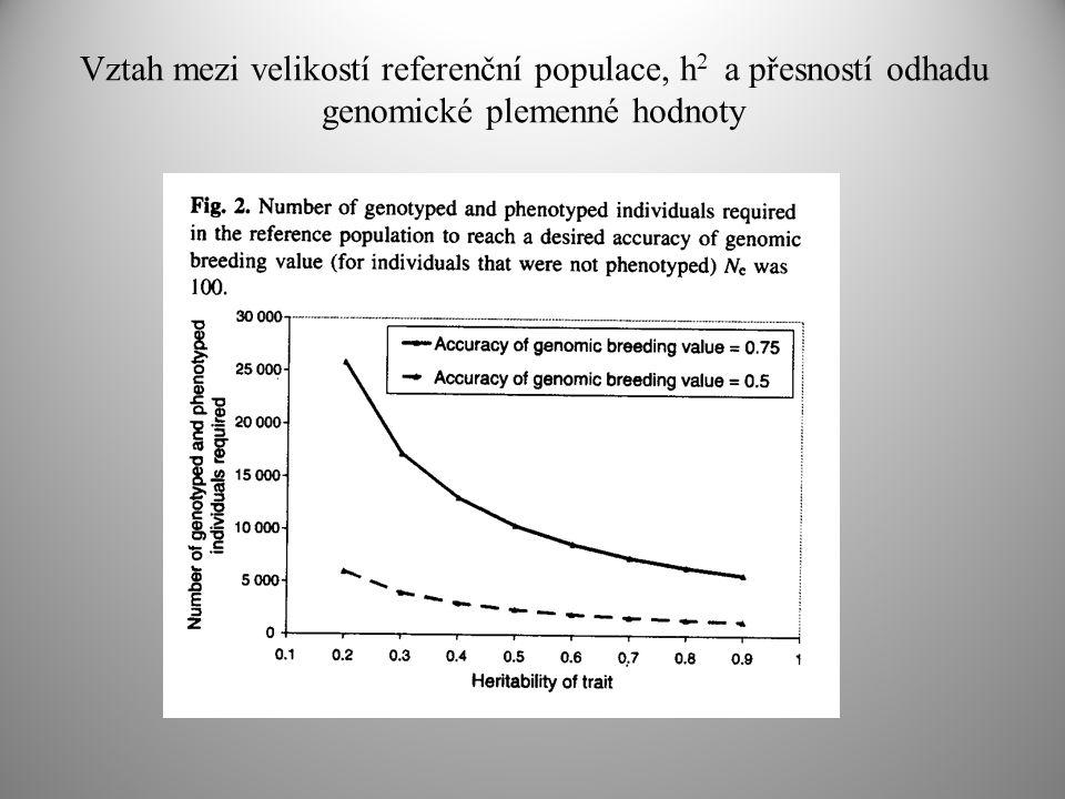 Vztah mezi velikostí referenční populace, h 2 a přesností odhadu genomické plemenné hodnoty