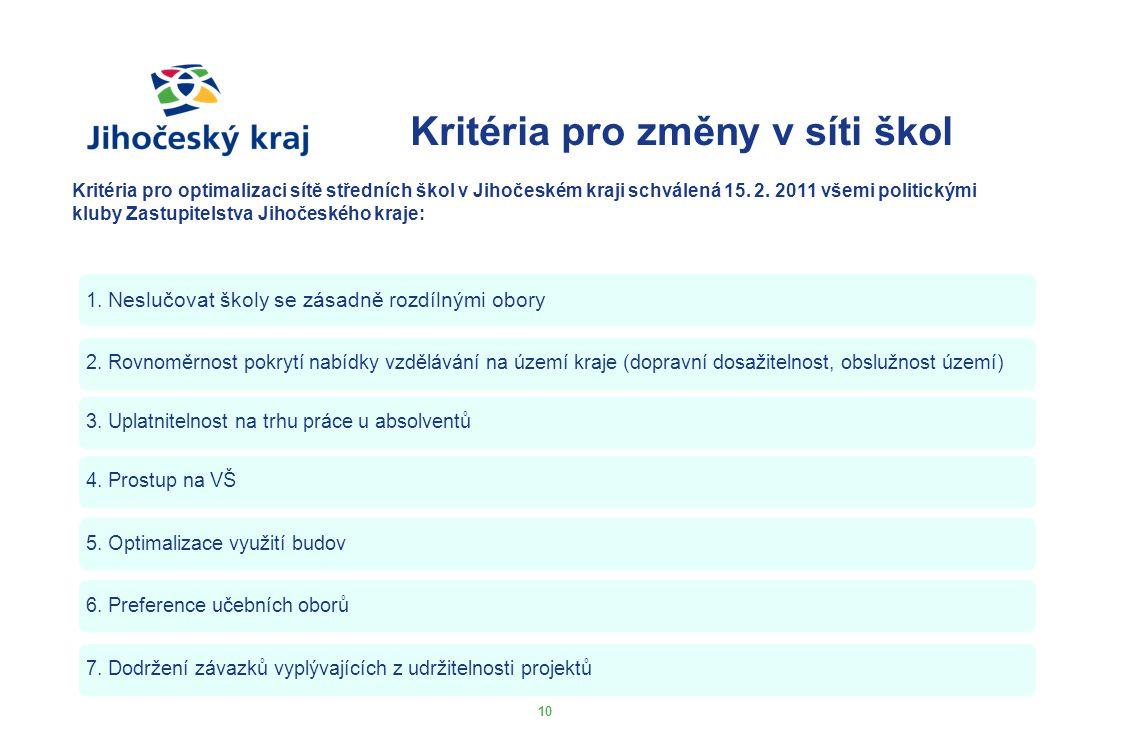 Kritéria pro změny v síti škol 10 Kritéria pro optimalizaci sítě středních škol v Jihočeském kraji schválená 15. 2. 2011 všemi politickými kluby Zastu