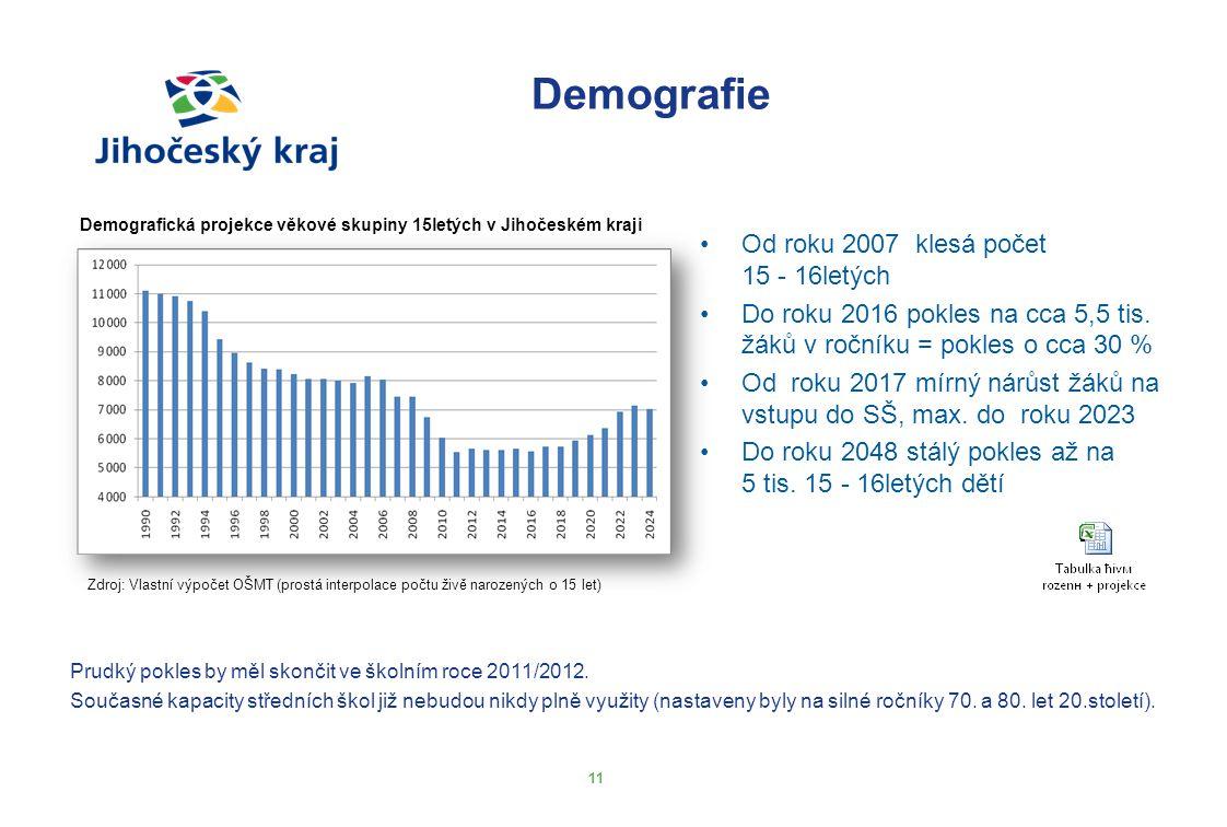 Demografie 11 Demografická projekce věkové skupiny 15letých v Jihočeském kraji Zdroj: Vlastní výpočet OŠMT (prostá interpolace počtu živě narozených o