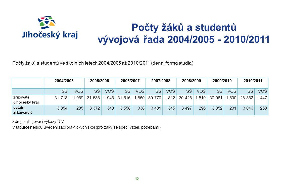 12 Počty žáků a studentů vývojová řada 2004/2005 - 2010/2011 Počty žáků a studentů ve školních letech 2004/2005 až 2010/2011 (denní forma studia) 2004
