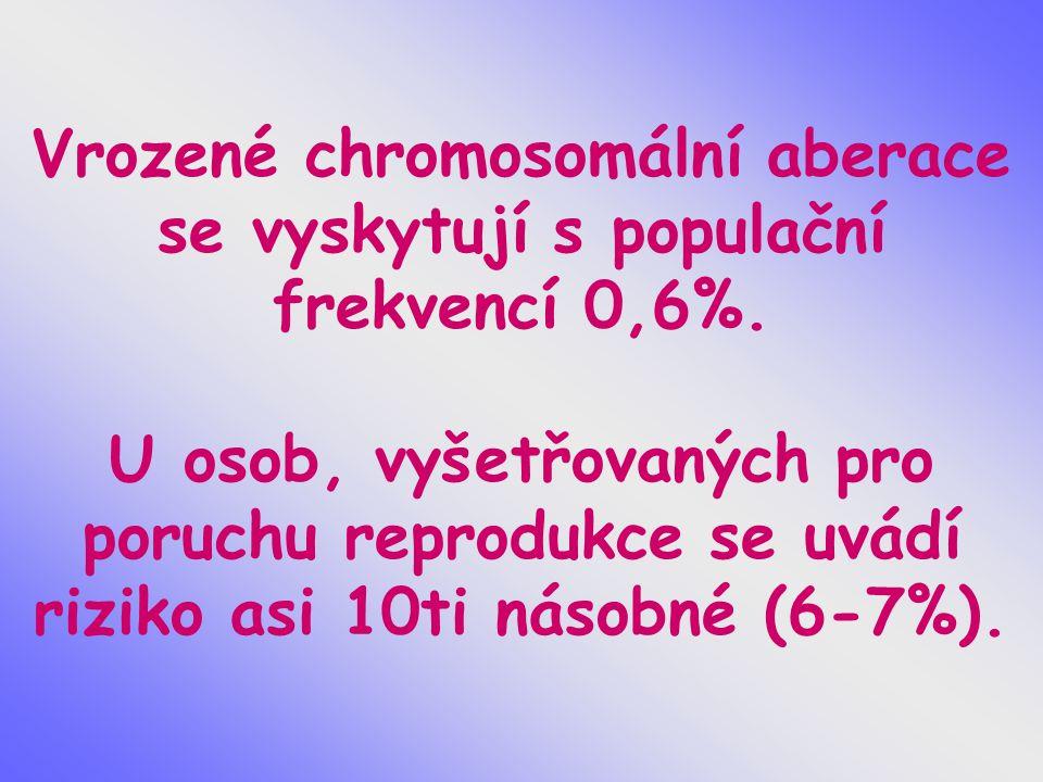 Vrozené chromosomální aberace se vyskytují s populační frekvencí 0,6%. U osob, vyšetřovaných pro poruchu reprodukce se uvádí riziko asi 10ti násobné (