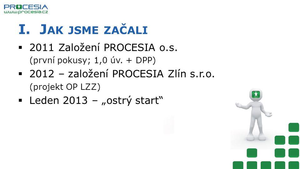 I.J AK JSME ZAČALI  2011 Založení PROCESIA o.s. (první pokusy; 1,0 úv.