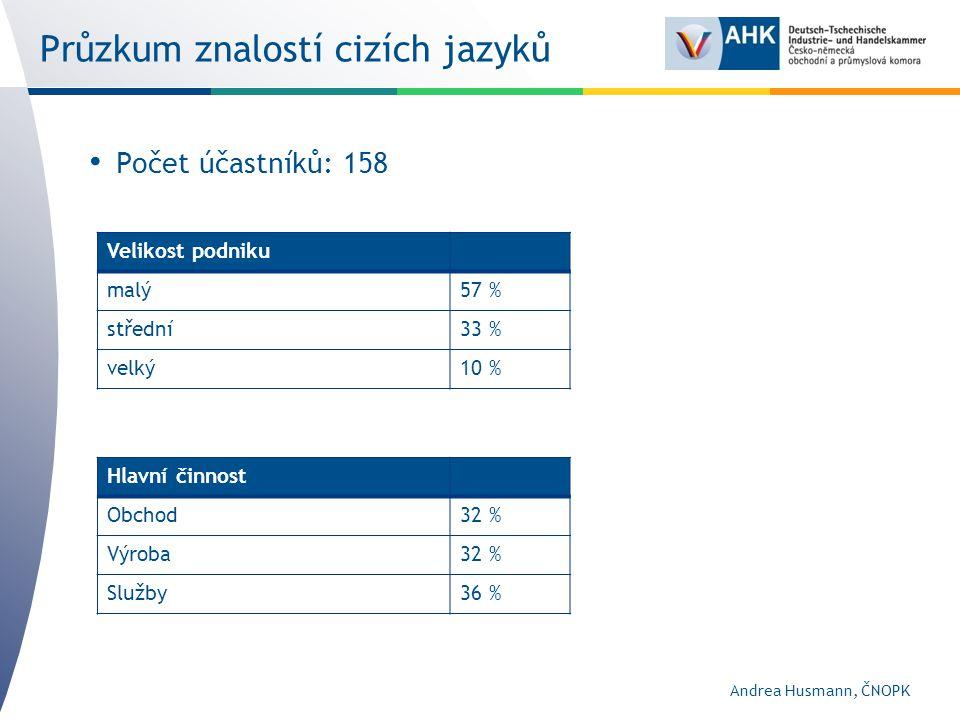 Průzkum znalostí cizích jazyků Počet účastníků: 158 Velikost podniku malý57 % střední33 % velký10 % Hlavní činnost Obchod32 % Výroba32 % Služby36 % Andrea Husmann, ČNOPK