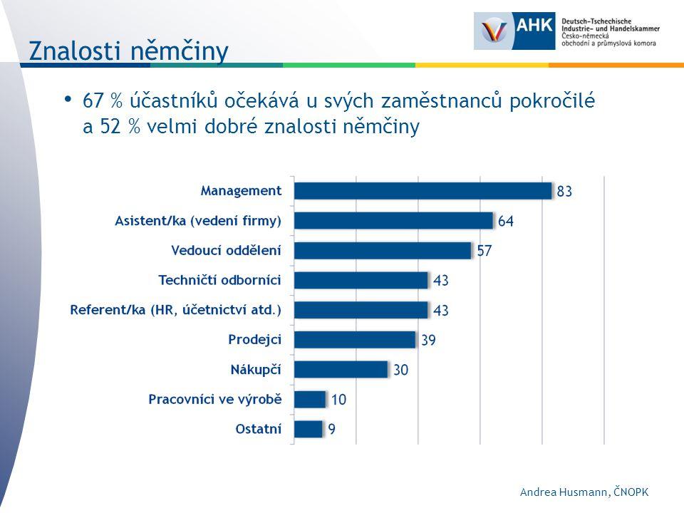 67 % účastníků očekává u svých zaměstnanců pokročilé a 52 % velmi dobré znalosti němčiny Znalosti němčiny Andrea Husmann, ČNOPK
