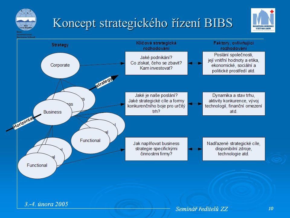 Seminář ředitelů ZZ 3.-4. února 2005 10 Koncept strategického řízení BIBS