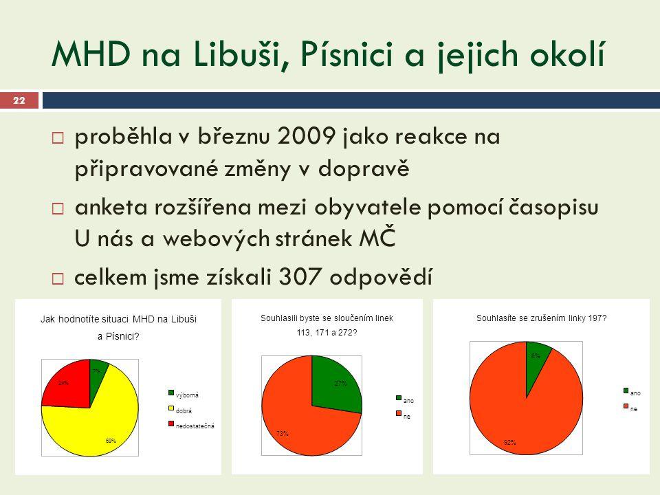 MHD na Libuši, Písnici a jejich okolí 22  proběhla v březnu 2009 jako reakce na připravované změny v dopravě  anketa rozšířena mezi obyvatele pomocí