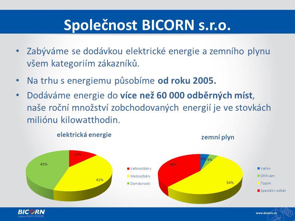 Společnost BICORN s.r.o.