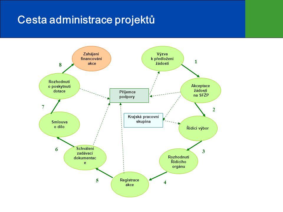 Cesta administrace projektů Krajská pracovní skupina Zahájení financování akce Akceptace žádosti na SFŽP Rozhodnutí o poskytnutí dotace Smlouva o dílo