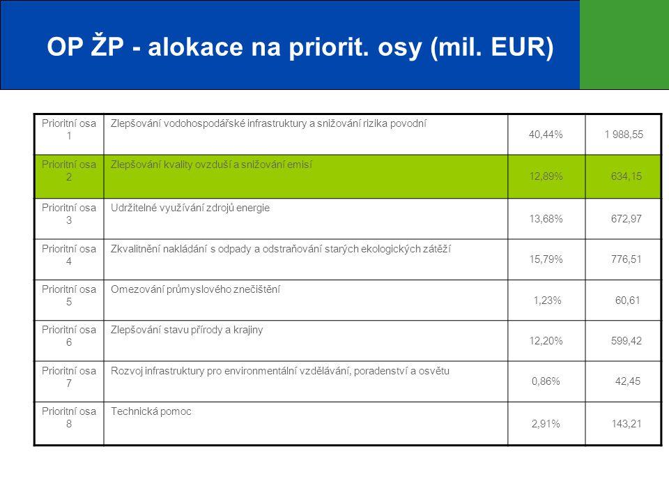 OP ŽP - alokace na priorit. osy (mil. EUR) Prioritní osa 1 Zlepšování vodohospodářské infrastruktury a snižování rizika povodní 40,44%1 988,55 Priorit