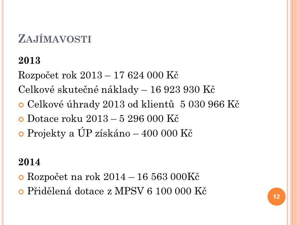 2013 Rozpočet rok 2013 – 17 624 000 Kč Celkové skutečné náklady – 16 923 930 Kč Celkové úhrady 2013 od klientů 5 030 966 Kč Dotace roku 2013 – 5 296 000 Kč Projekty a ÚP získáno – 400 000 Kč 2014 Rozpočet na rok 2014 – 16 563 000Kč Přidělená dotace z MPSV 6 100 000 Kč Z AJÍMAVOSTI 12
