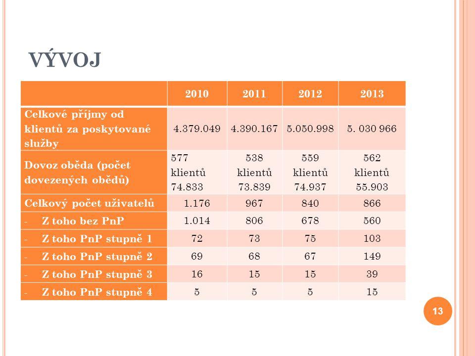 VÝVOJ 2010201120122013 Celkové příjmy od klientů za poskytované služby 4.379.0494.390.1675.050.9985.