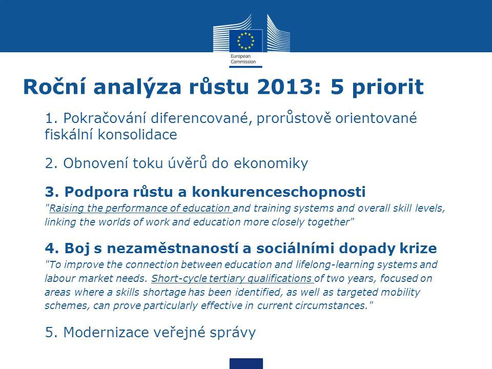 Roční analýza růstu 2013: 5 priorit 1. Pokračování diferencované, prorůstově orientované fiskální konsolidace 2. Obnovení toku úvěrů do ekonomiky 3. P