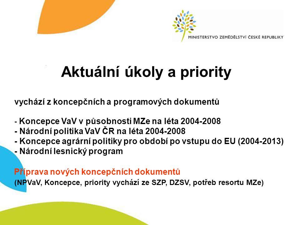 Aktuální úkoly Aktuální úkoly a priority vychází z koncepčních a programových dokumentů - Koncepce VaV v působnosti MZe na léta 2004-2008 - Národní politika VaV ČR na léta 2004-2008 - Koncepce agrární politiky pro období po vstupu do EU (2004-2013) - Národní lesnický program Příprava nových koncepčních dokumentů (NPVaV, Koncepce, priority vychází ze SZP, DZSV, potřeb resortu MZe)